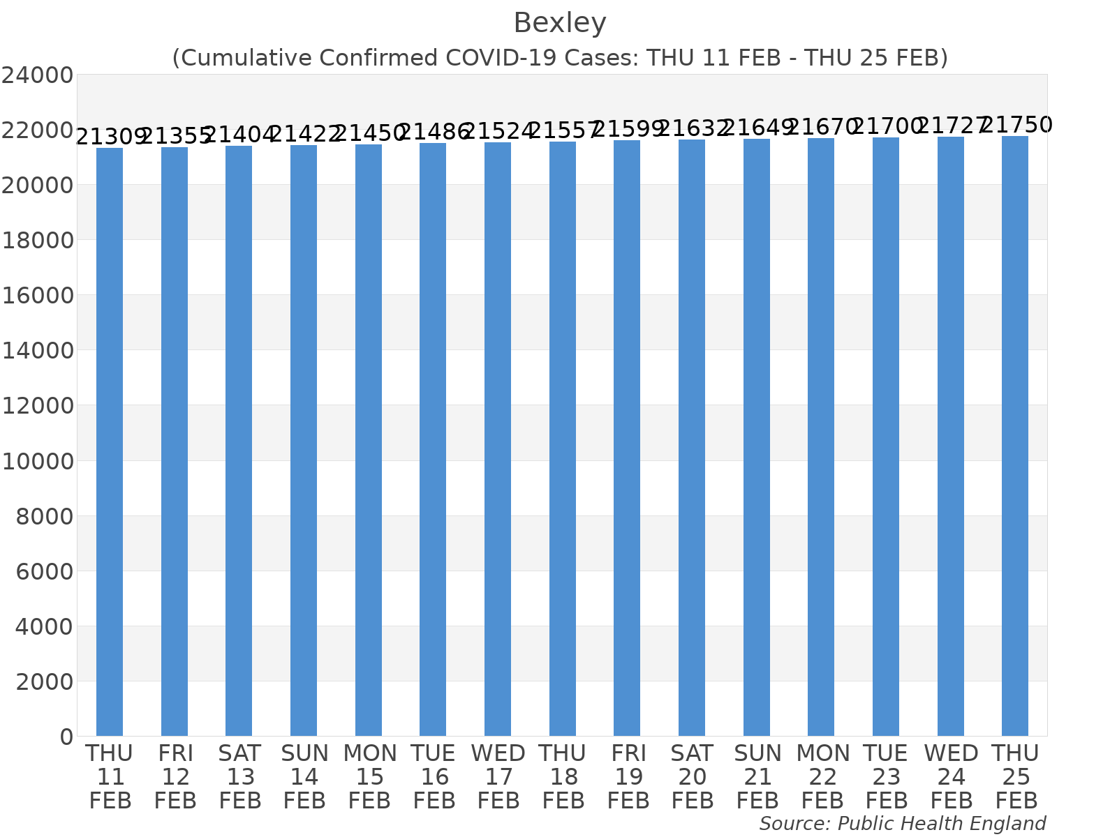 Graph tracking the number of confirmed coronavirus (COVID-19) cases where the patient lives within the Bexley Upper Tier Local Authority Area.