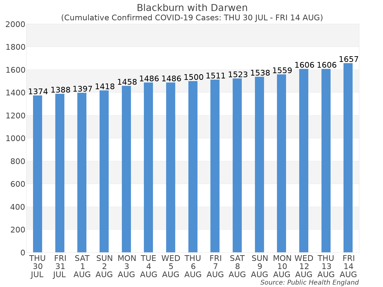 Graph tracking the number of confirmed coronavirus (COVID-19) cases where the patient lives within the Blackburn with Darwen Upper Tier Local Authority Area.