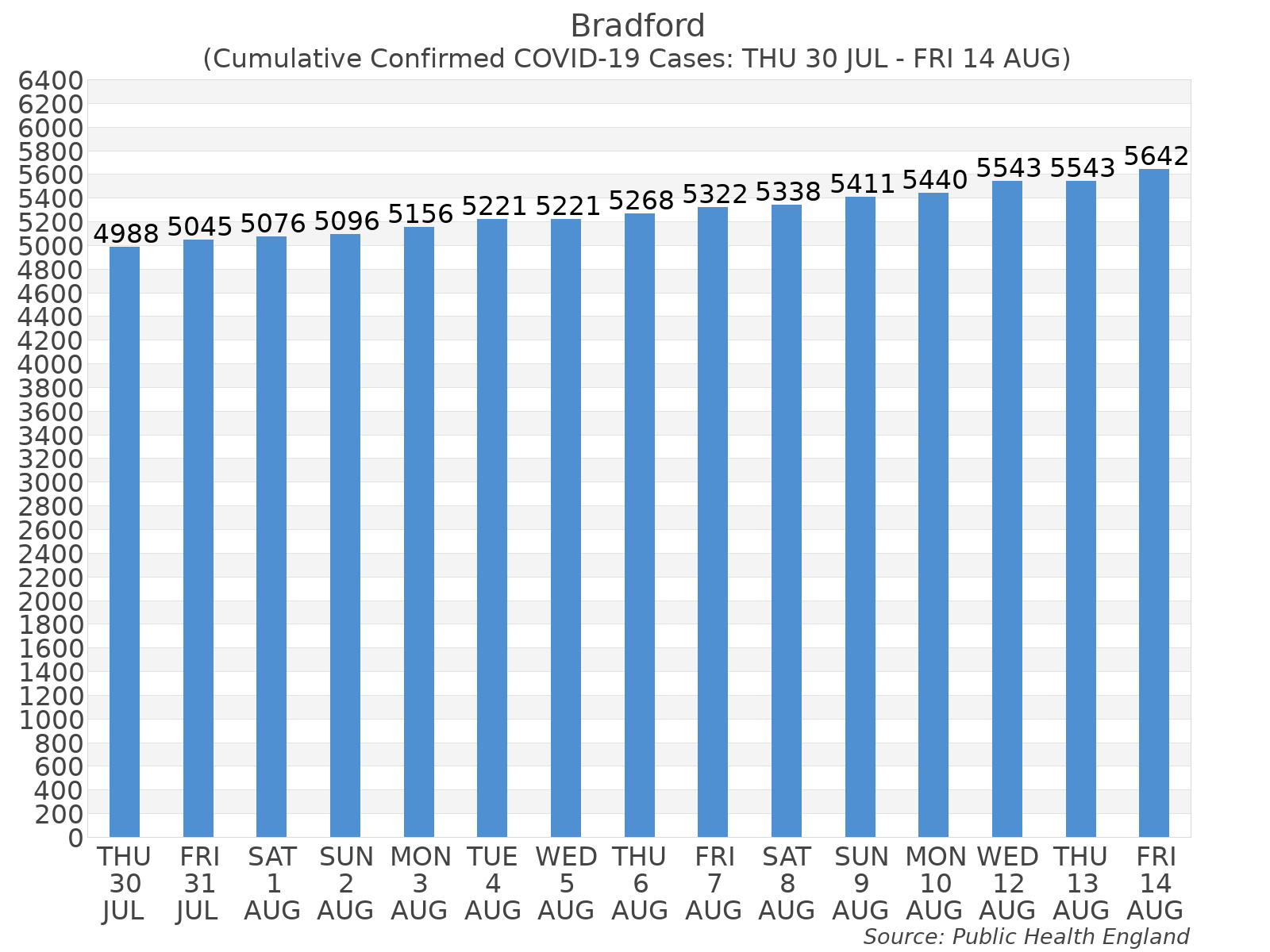 Graph tracking the number of confirmed coronavirus (COVID-19) cases where the patient lives within the Bradford Upper Tier Local Authority Area.