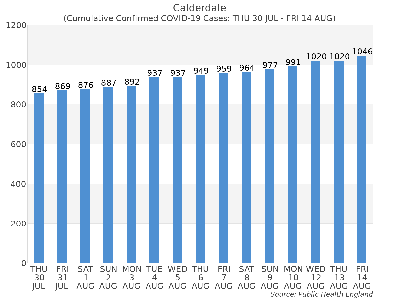 Graph tracking the number of confirmed coronavirus (COVID-19) cases where the patient lives within the Calderdale Upper Tier Local Authority Area.