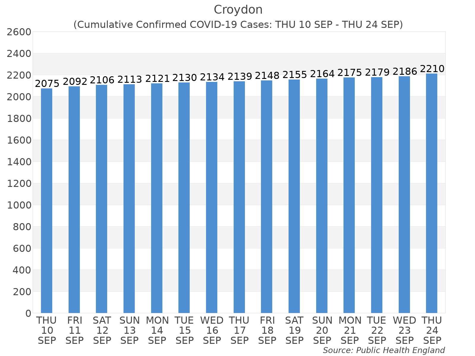 Graph tracking the number of confirmed coronavirus (COVID-19) cases where the patient lives within the Croydon Upper Tier Local Authority Area.