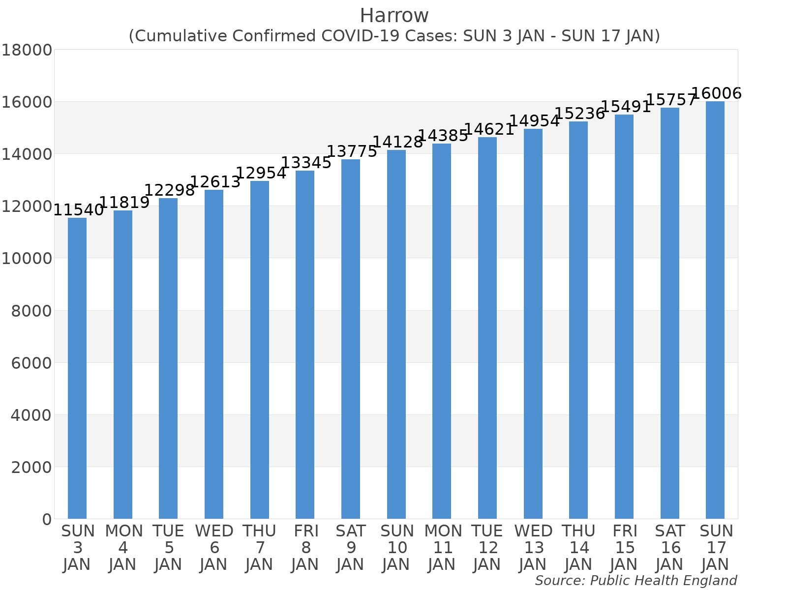 Graph tracking the number of confirmed coronavirus (COVID-19) cases where the patient lives within the Harrow Upper Tier Local Authority Area.