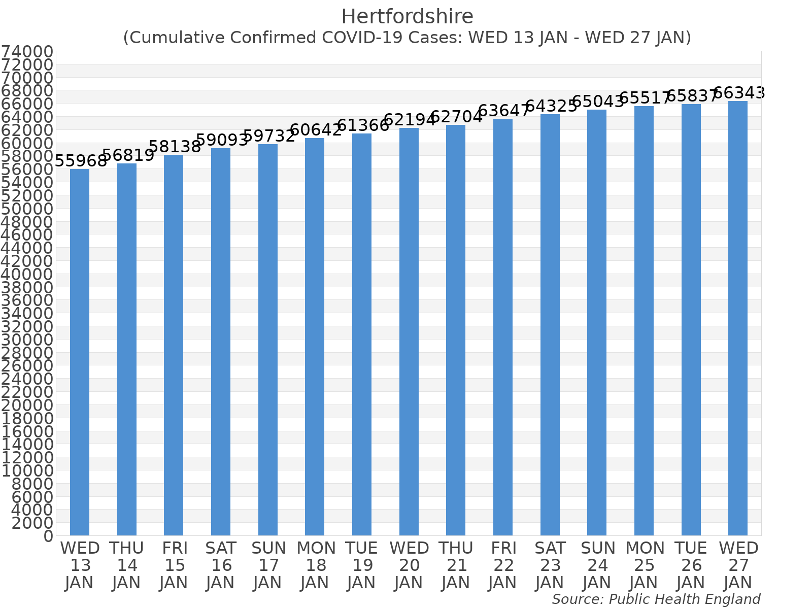 Graph tracking the number of confirmed coronavirus (COVID-19) cases where the patient lives within the Hertfordshire Upper Tier Local Authority Area.