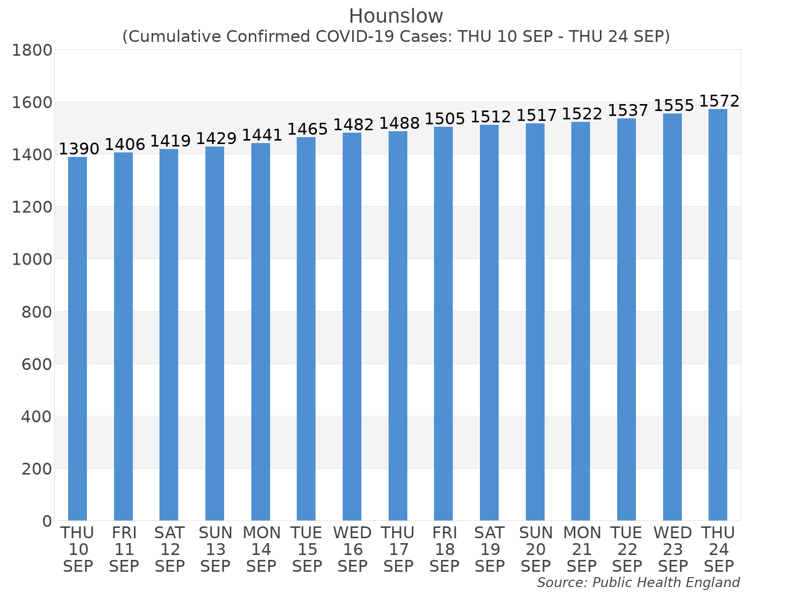 Graph tracking the number of confirmed coronavirus (COVID-19) cases where the patient lives within the Hounslow Upper Tier Local Authority Area.