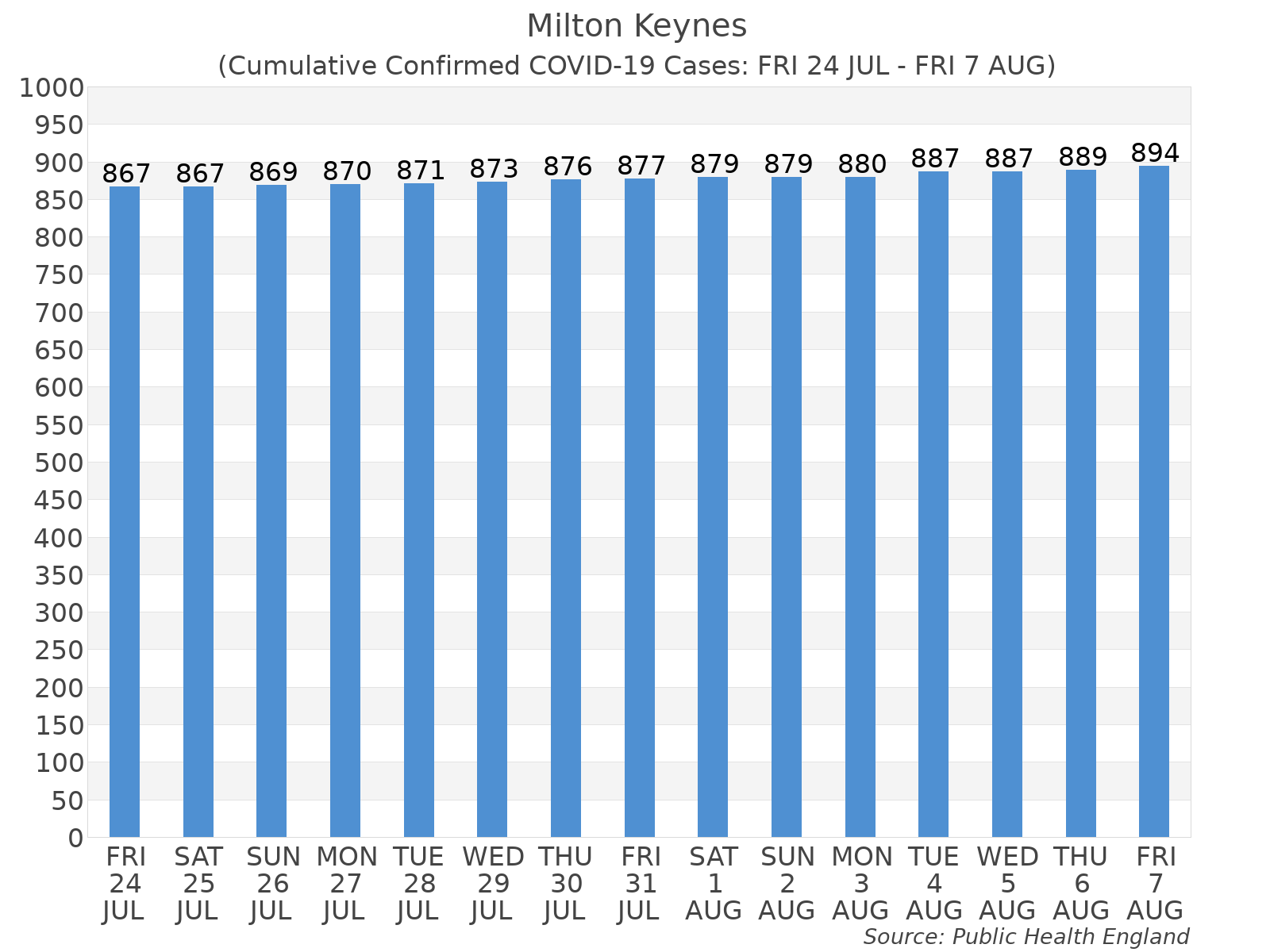 Graph tracking the number of confirmed coronavirus (COVID-19) cases where the patient lives within the Milton Keynes Upper Tier Local Authority Area.