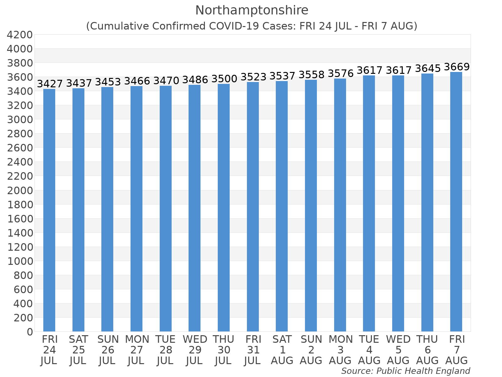 Graph tracking the number of confirmed coronavirus (COVID-19) cases where the patient lives within the Northamptonshire Upper Tier Local Authority Area.