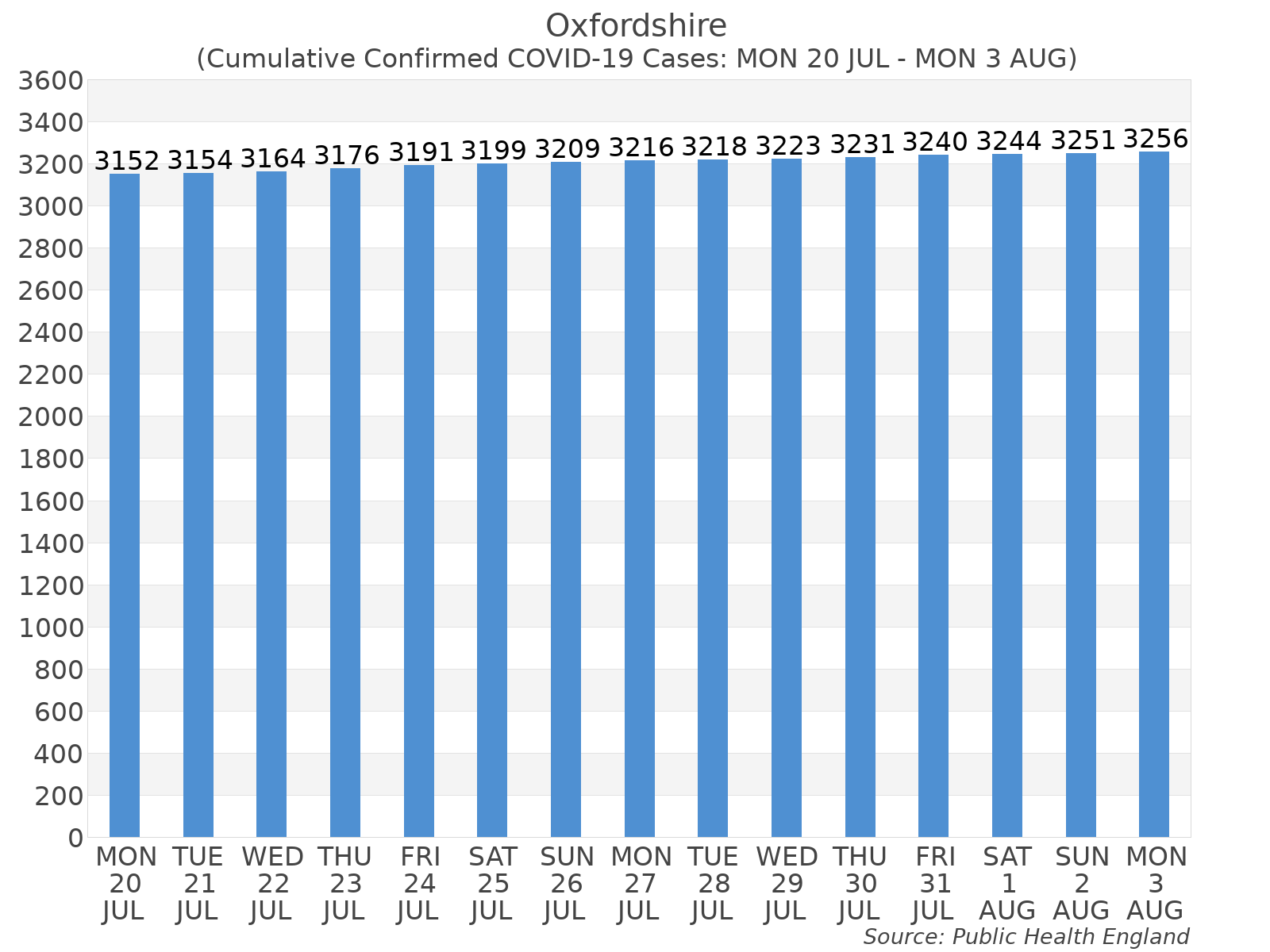 Graph tracking the number of confirmed coronavirus (COVID-19) cases where the patient lives within the Oxfordshire Upper Tier Local Authority Area.
