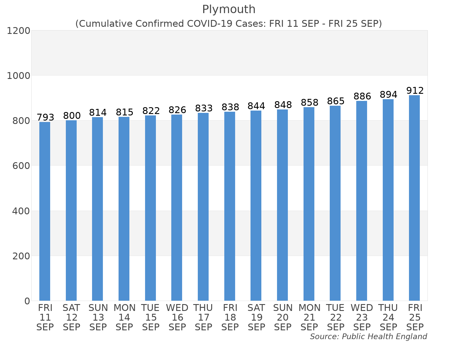 Graph tracking the number of confirmed coronavirus (COVID-19) cases where the patient lives within the Plymouth Upper Tier Local Authority Area.