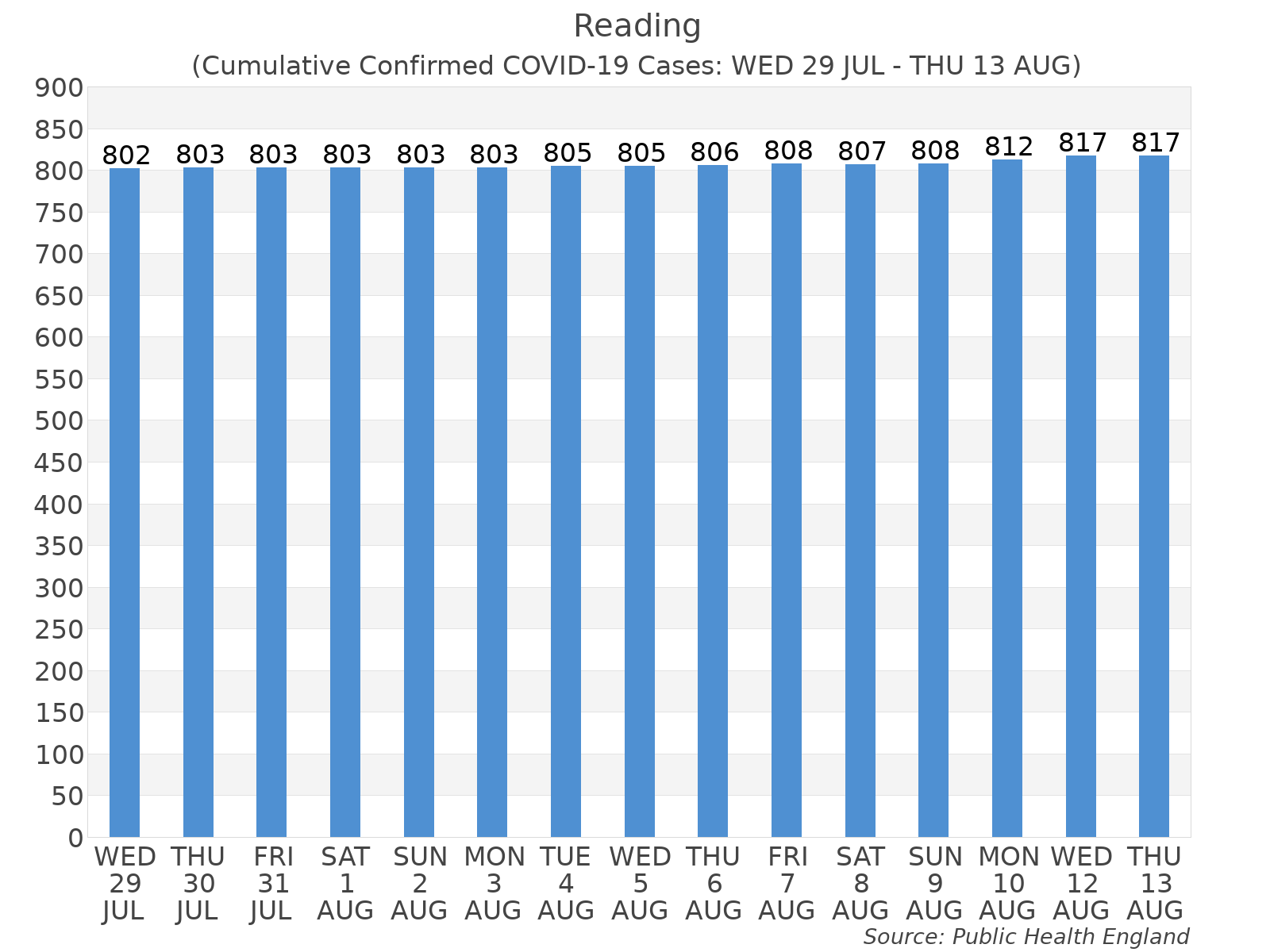 Graph tracking the number of confirmed coronavirus (COVID-19) cases where the patient lives within the Reading Upper Tier Local Authority Area.