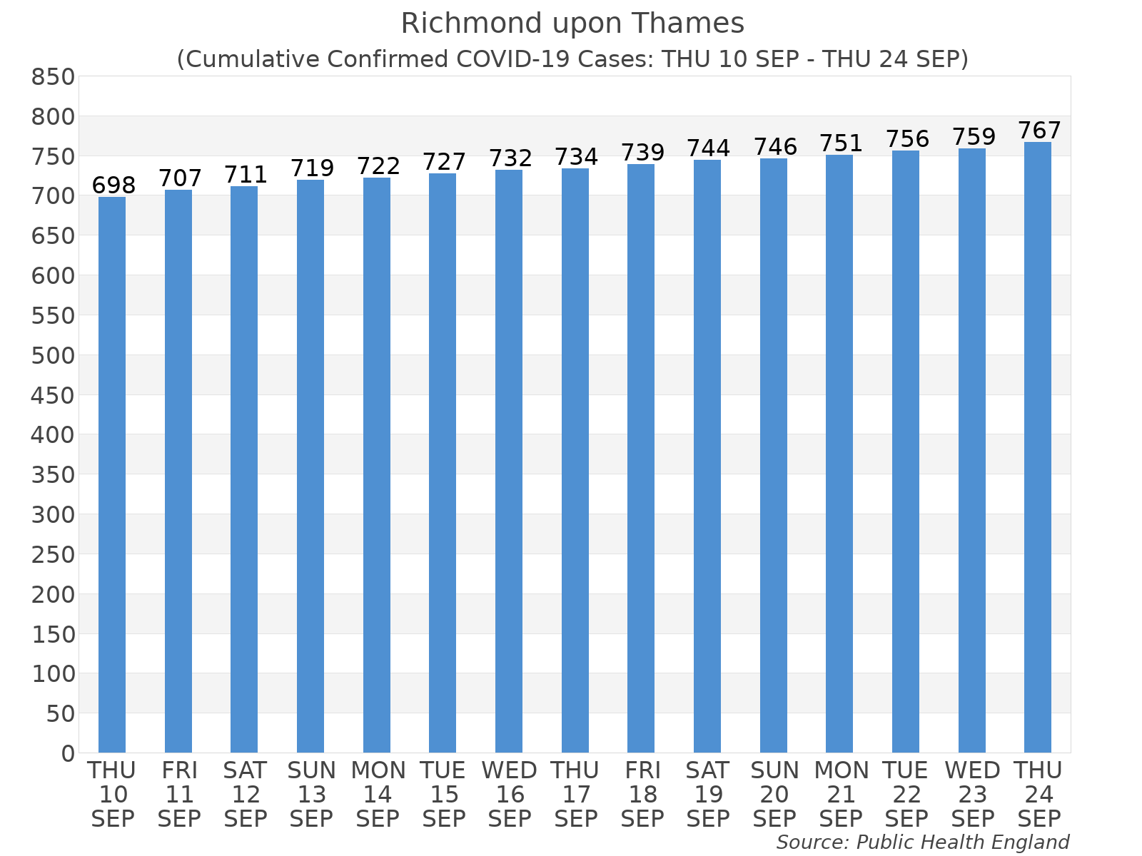 Graph tracking the number of confirmed coronavirus (COVID-19) cases where the patient lives within the Richmond upon Thames Upper Tier Local Authority Area.