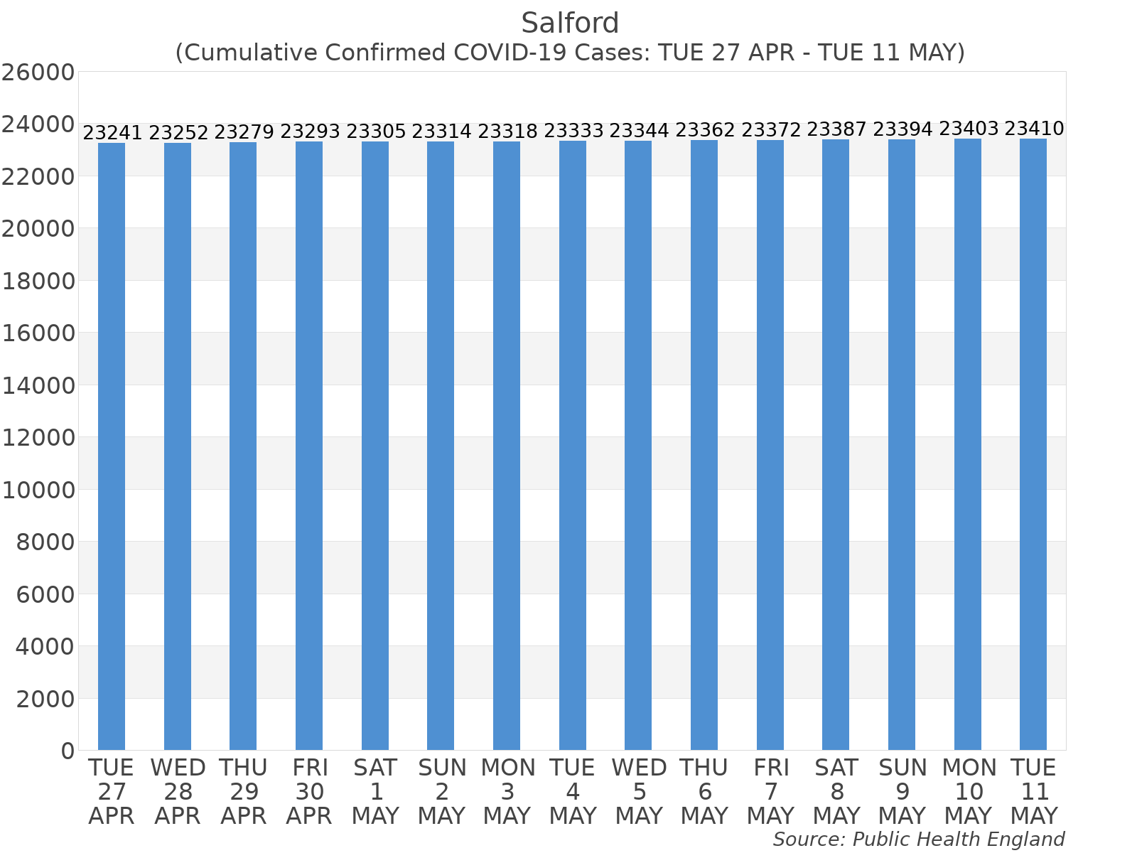Graph tracking the number of confirmed coronavirus (COVID-19) cases where the patient lives within the Salford Upper Tier Local Authority Area.