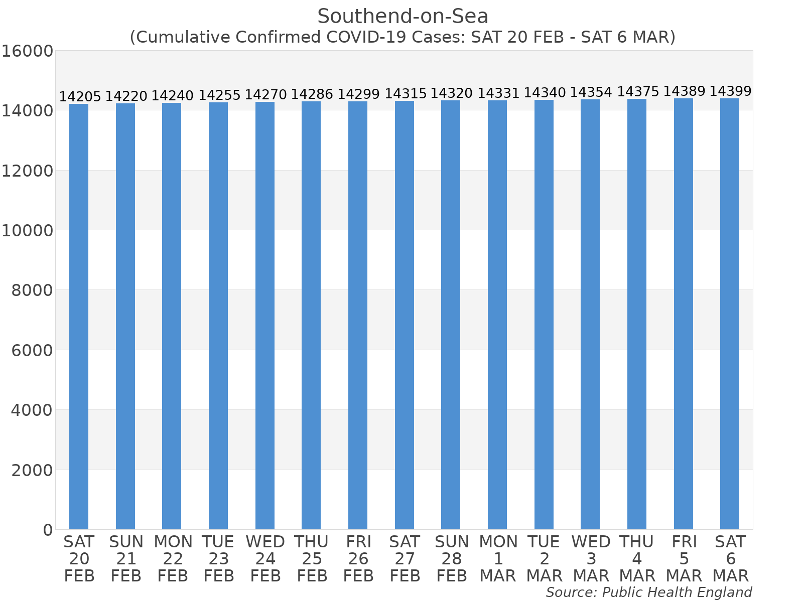 Graph tracking the number of confirmed coronavirus (COVID-19) cases where the patient lives within the Southend-on-Sea Upper Tier Local Authority Area.