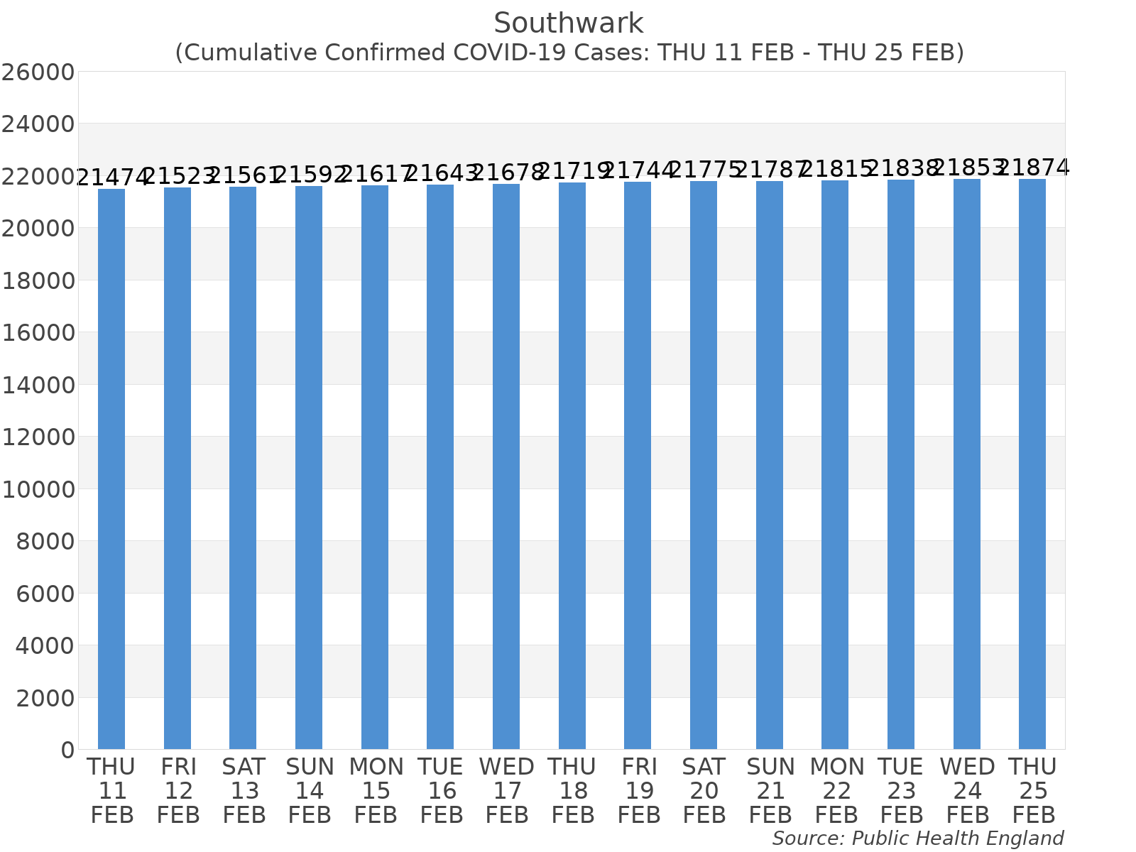 Graph tracking the number of confirmed coronavirus (COVID-19) cases where the patient lives within the Southwark Upper Tier Local Authority Area.