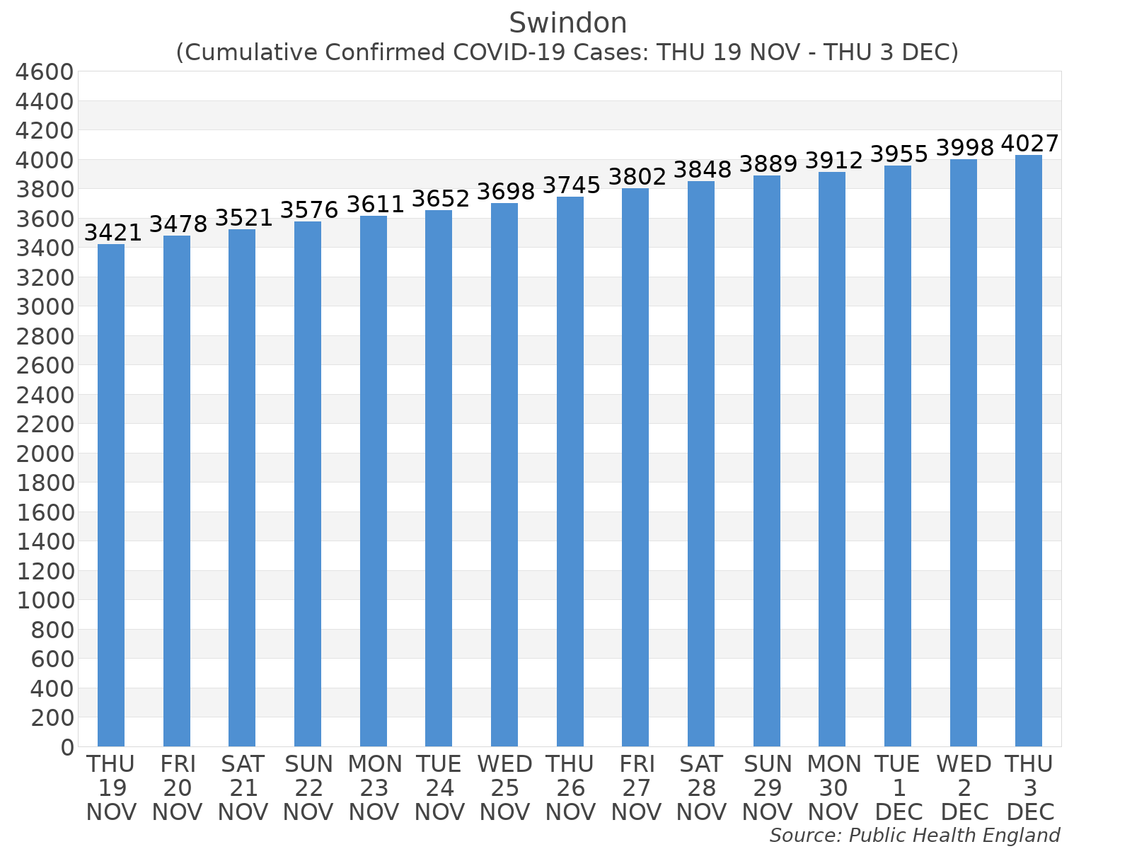Graph tracking the number of confirmed coronavirus (COVID-19) cases where the patient lives within the Swindon Upper Tier Local Authority Area.