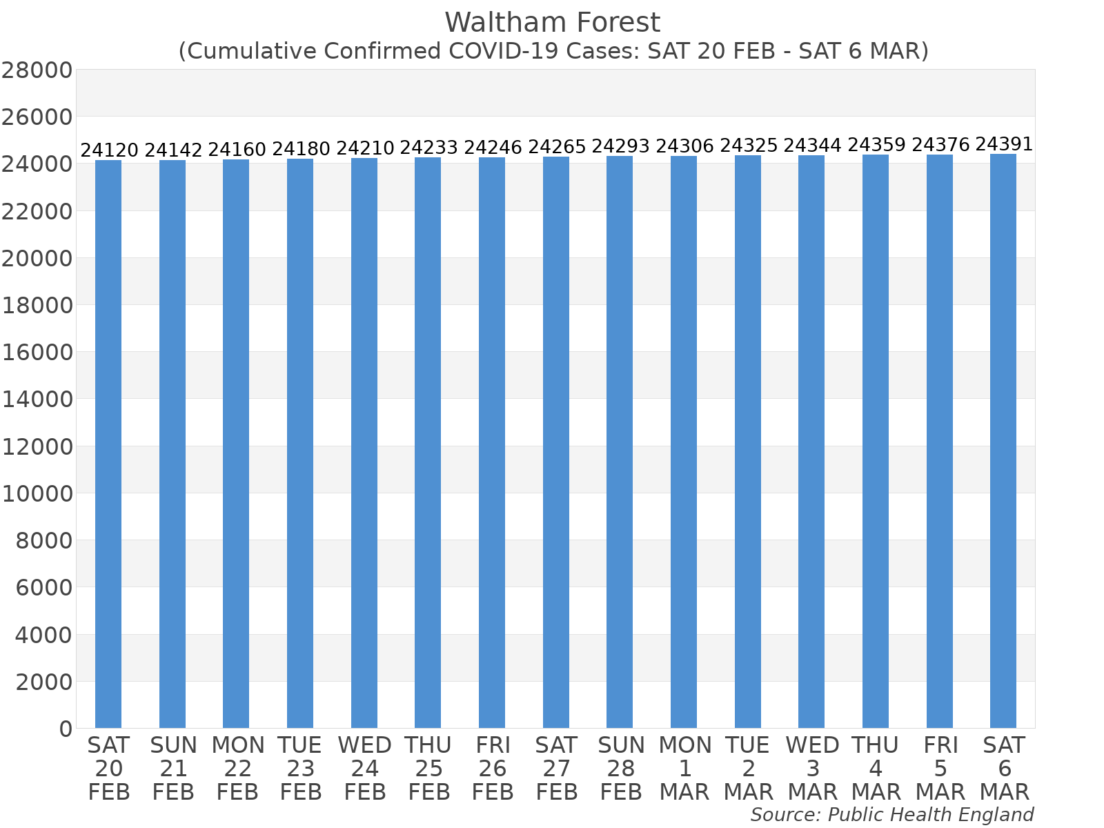 Graph tracking the number of confirmed coronavirus (COVID-19) cases where the patient lives within the Waltham Forest Upper Tier Local Authority Area.
