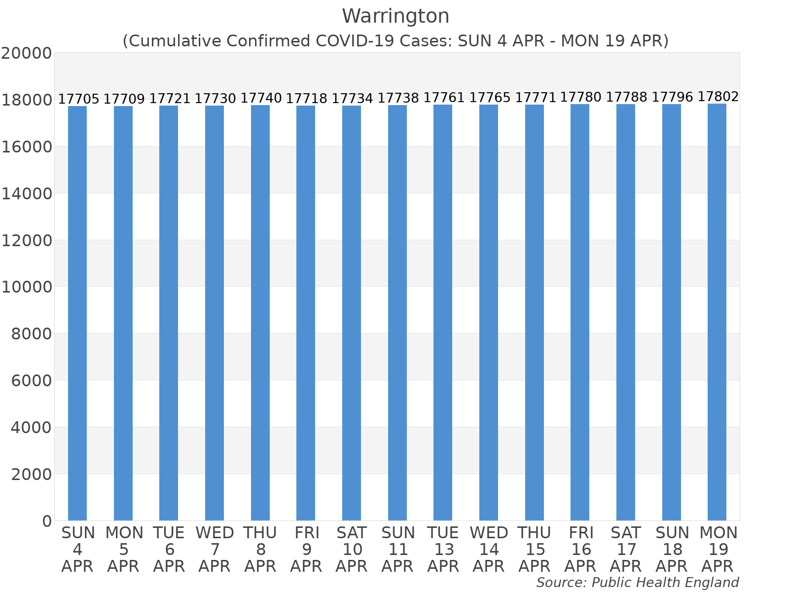 Graph tracking the number of confirmed coronavirus (COVID-19) cases where the patient lives within the Warrington Upper Tier Local Authority Area.