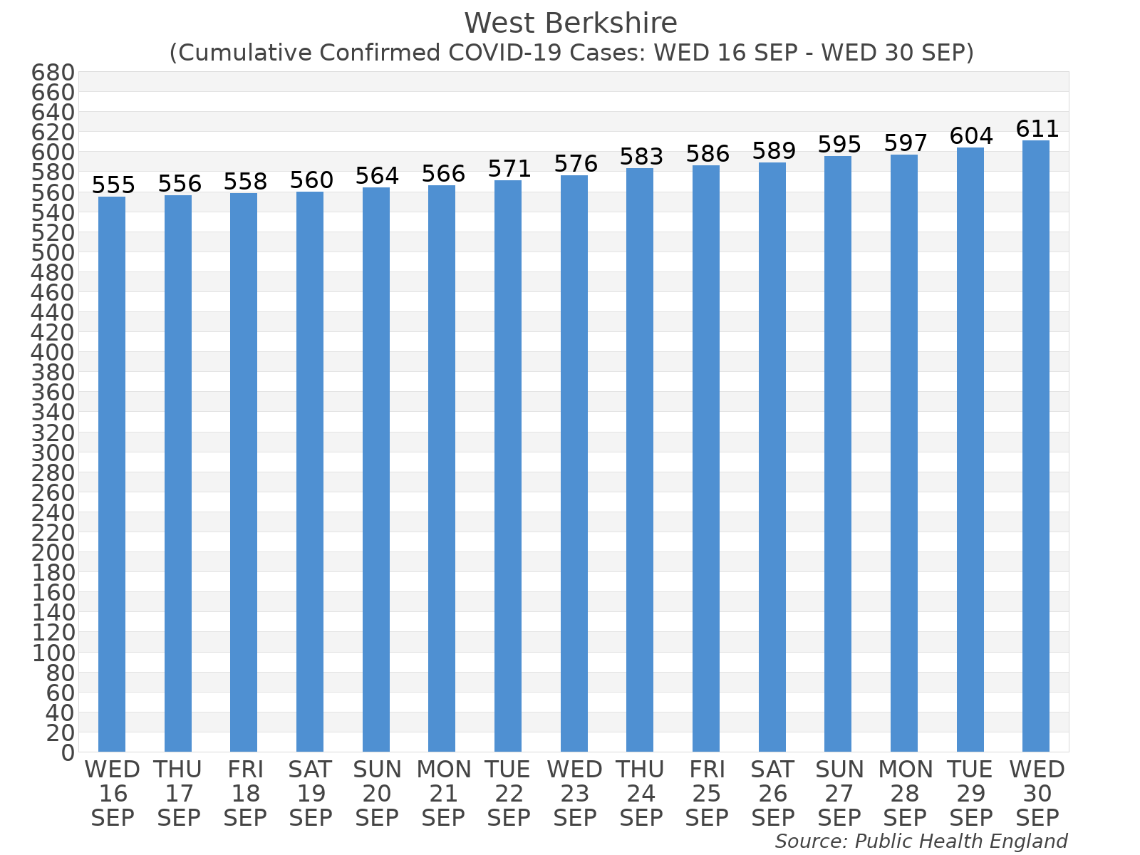 Graph tracking the number of confirmed coronavirus (COVID-19) cases where the patient lives within the West Berkshire Upper Tier Local Authority Area.