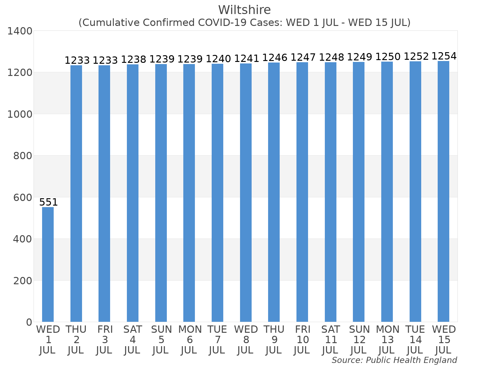 Graph tracking the number of confirmed coronavirus (COVID-19) cases where the patient lives within the Wiltshire Upper Tier Local Authority Area.