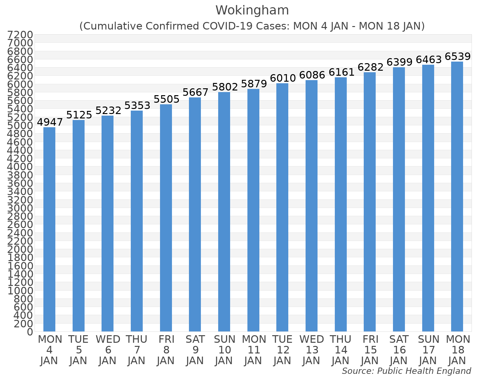 Graph tracking the number of confirmed coronavirus (COVID-19) cases where the patient lives within the Wokingham Upper Tier Local Authority Area.