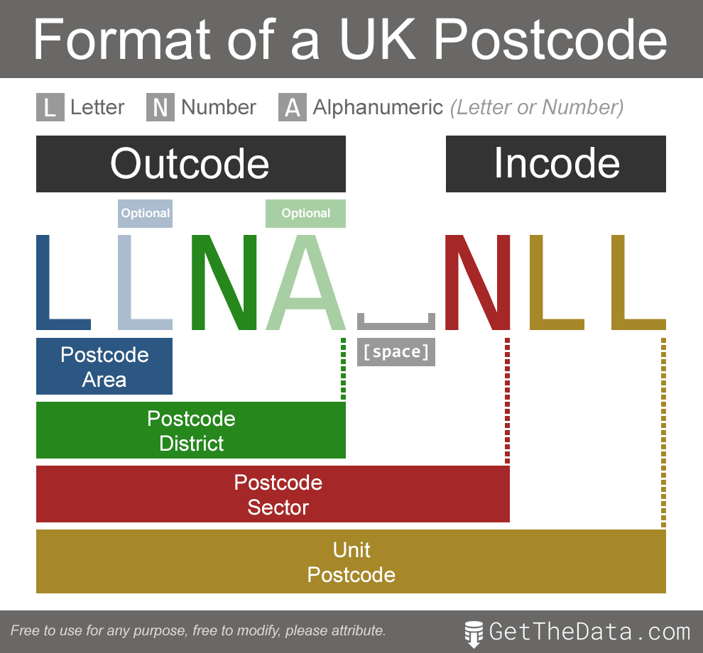 Programmers guide to UK postcodes